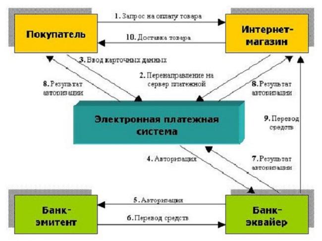 В схеме не указаны ООО «